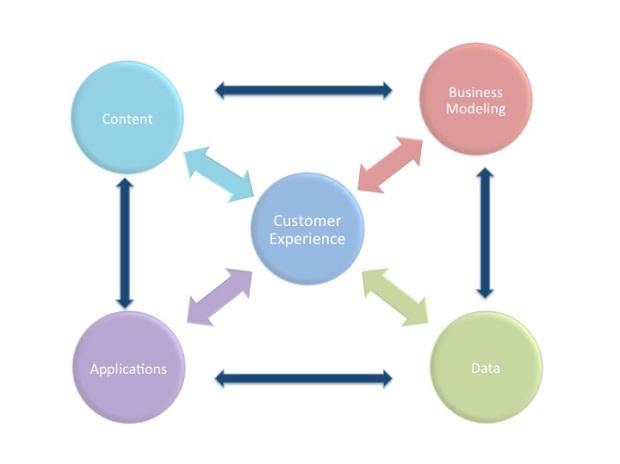 Our digital transformation model.