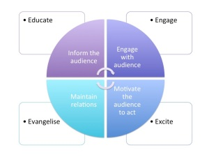 Communications cycle and the 4 E Model