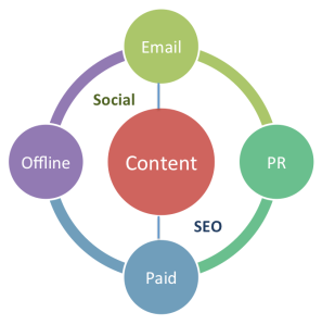 Our Digital Content Marketing Model.