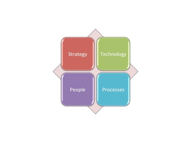 Business Integration Model